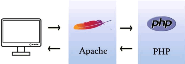 apache and php