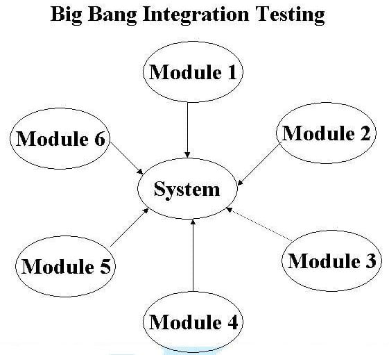 big bang integration testing
